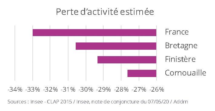 La Bretagne a été globalement moins touchée par la crise due à la pandémie de Covid19. Les caractéristiques de son tissu économique expliquent l'écart entre la Bretagne et le reste de la France. https://www.quimper-cornouaille-developpement.bzh/voy_content/uploads/2020/05/ill-perte-activité-estimé-Cornouaille.jpg