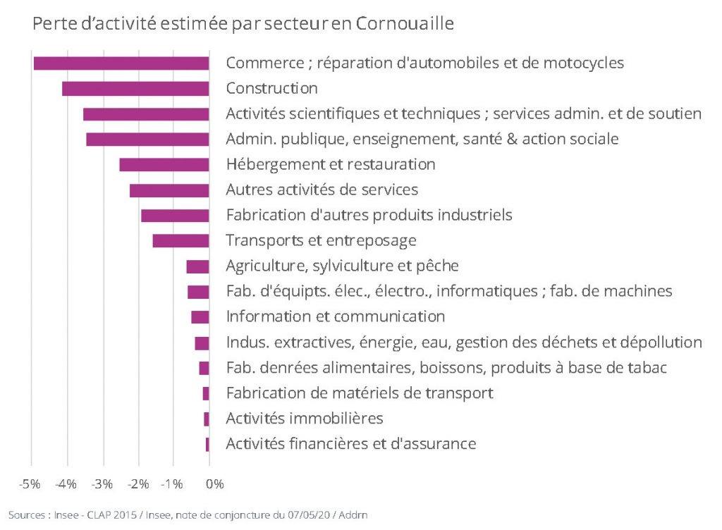 Vulnérabilité économique de la Cornouaille face au Covid19 https://www.quimper-cornouaille-developpement.bzh/voy_content/uploads/2020/05/ill-perte-attractivité-par-secteurs-1024x752.jpg