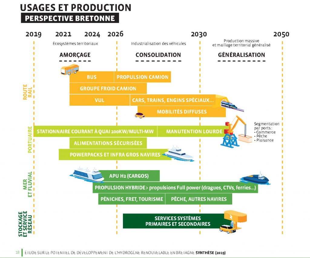 Synthèse étude Bretagne Développement Innovation sur les potentiels de développement de la filière hydrogène en Bretagne (octobre 2020)